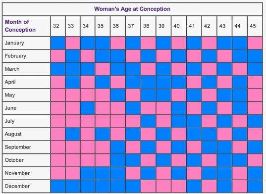 Chinese Fertility Calendar | Free Calendar Printable