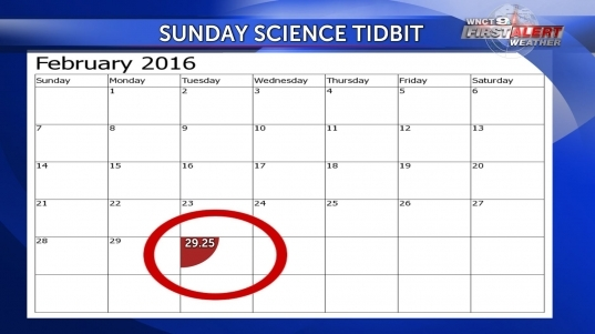 Sunday Science Tidbit; What Is A Leap Day? | Wnct