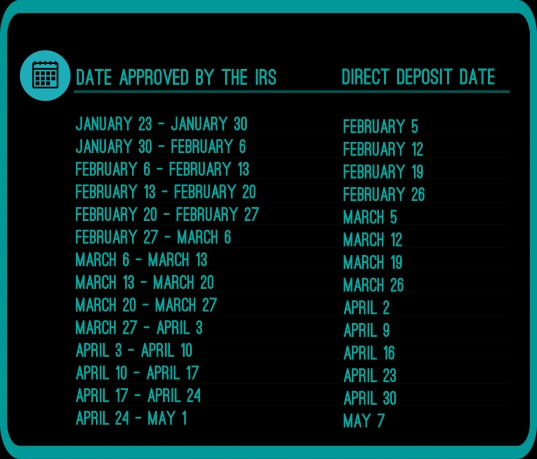 What Are The 2015 Refund Cycle Dates? | Rapidtax