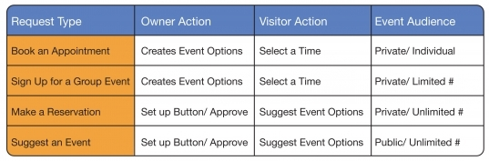 What Kinds Of Calendar Signup Options Are Available?   Keep&share