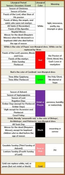 The Symbolic Meaning Of Liturgical Colors In The Catholic Church