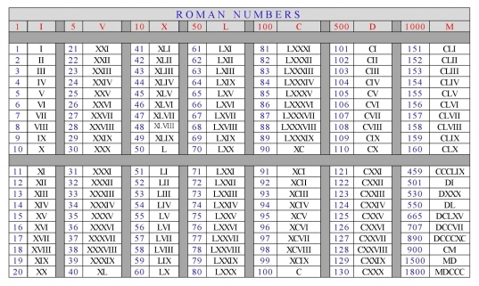 New Roman Numbers 1 To 100 Related Keywords & Suggestions   New