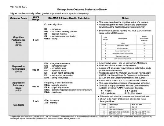 Part 1: Assessment