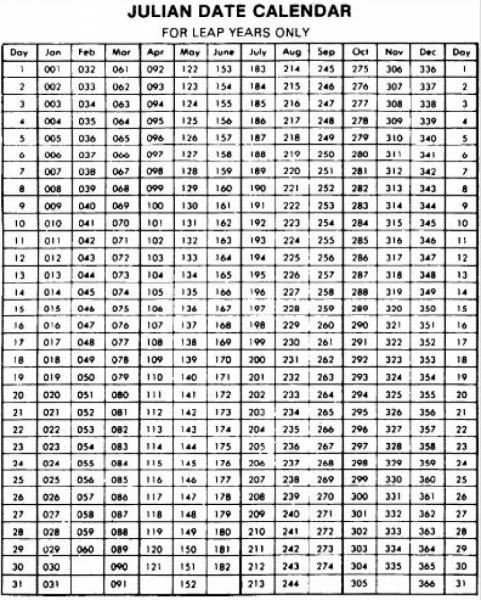 Julian Date Calendar 2016 Printable Calendar Planner Printable