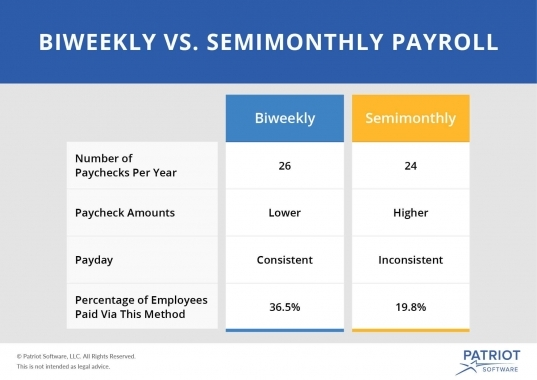Biweekly Vs. Semimonthly Payroll | Understand The Difference