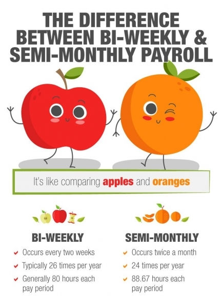 Differences Between Bi Weekly And Semi Monthly Payrolls
