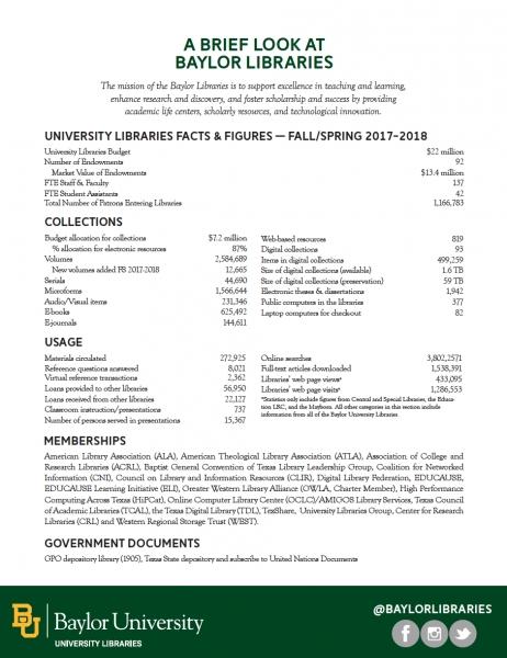 News & Information | Libraries | Baylor University