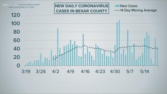 Deep Dive On San Antonio's Coronavirus Numbers For May 20