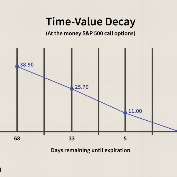 The Importance Of Time Value In Options Trading