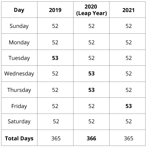 2020 Leap Year: What An Extra Pay Period Means For Your
