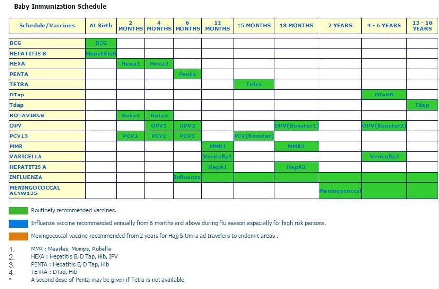 39 Useful Immunization & Vaccination Schedules [Pdf