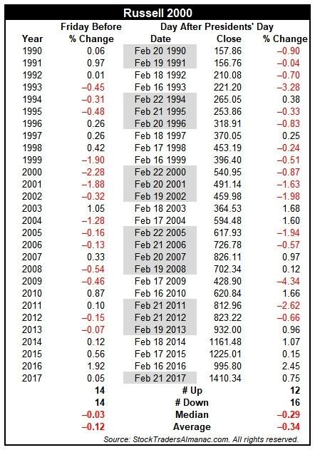 Almanac Trader — Presidents' Day: Long-Term Record Bearish