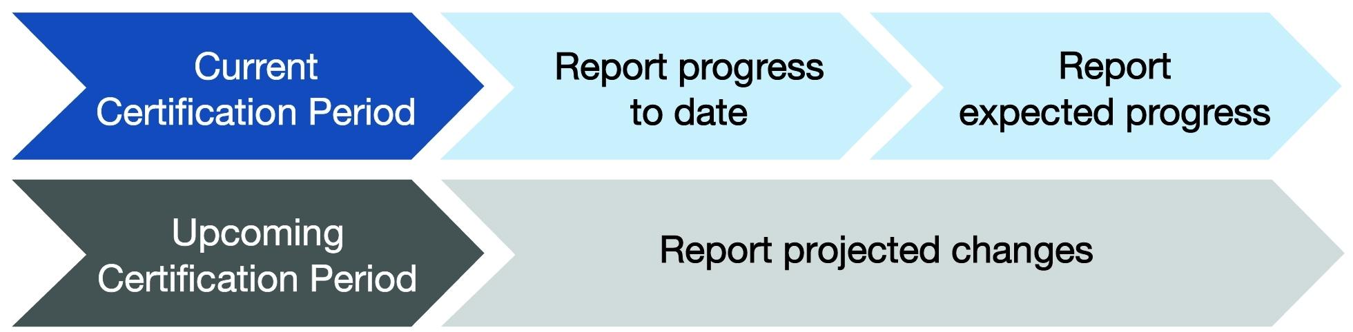 Annual Certification Progress Report & Resources | Bureau