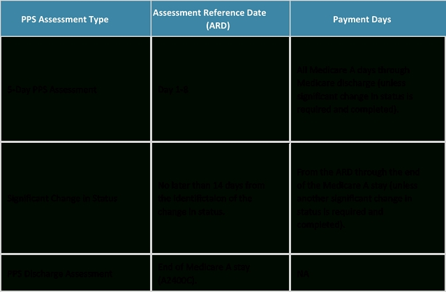 [Blog Series] Cms Proposed Payment Rules For Snfs: Week 3