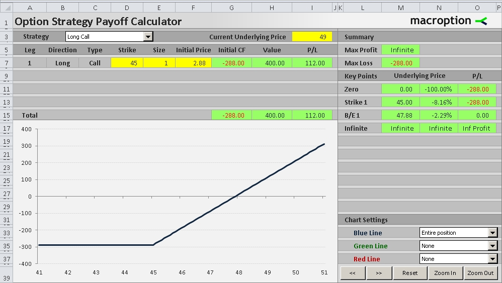 Call Option Payoff Diagram, Formula And Logic - Macroption