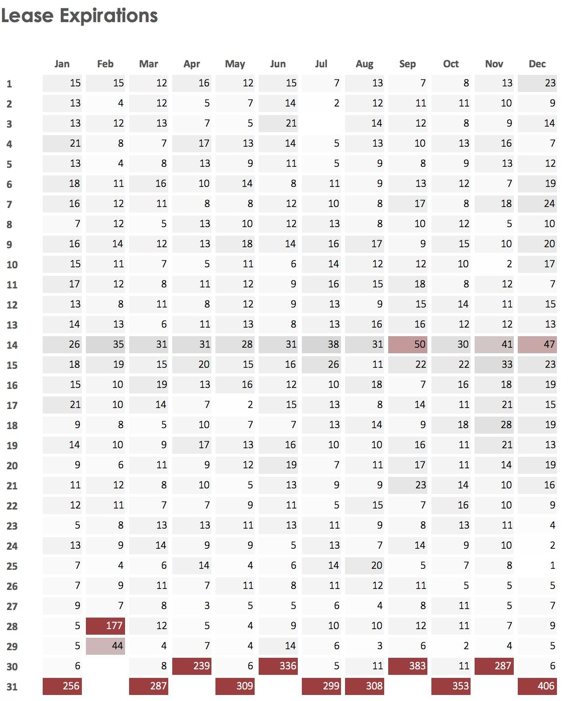 Common Lease Expiration Dates | Capitol Markets