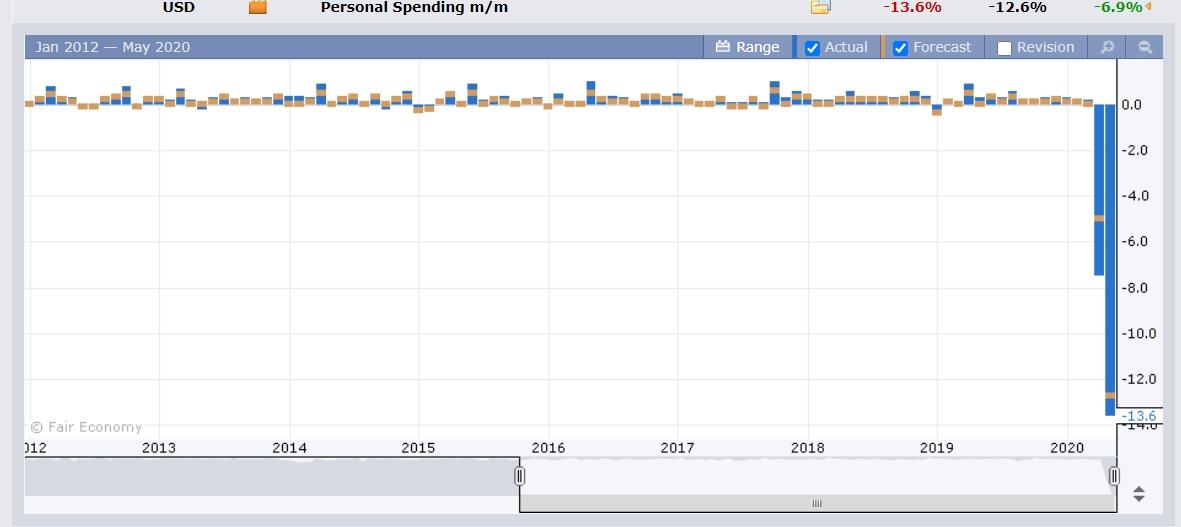 Dollar Falls On Dismal Data And No New China Tariffs From