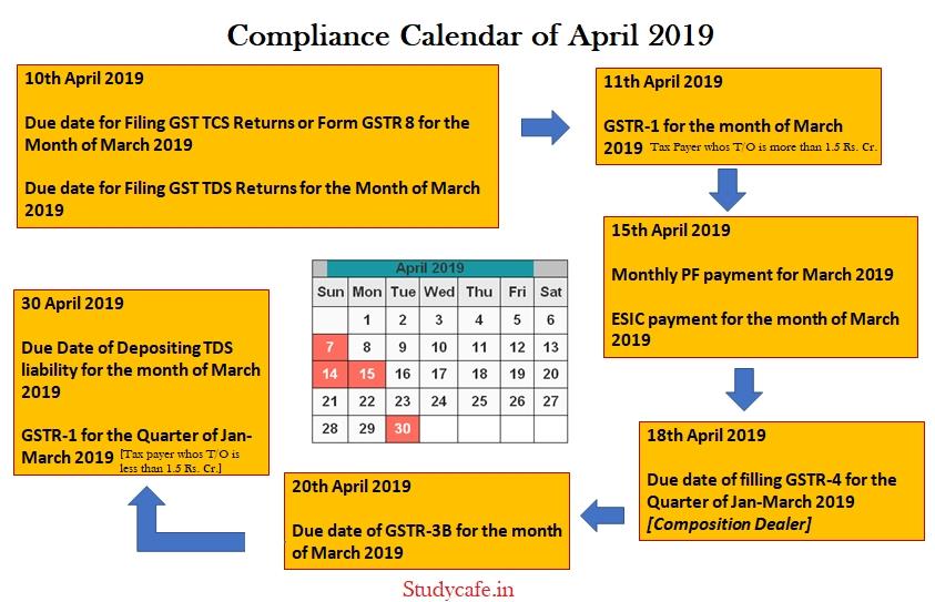 Due Date Calendar Of April 2019 | Gst Due Date Calendar
