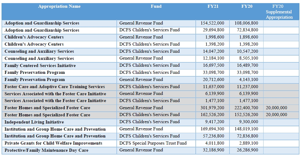 Fiscal Year 2021 Illinois State Budget : Voices4Kids
