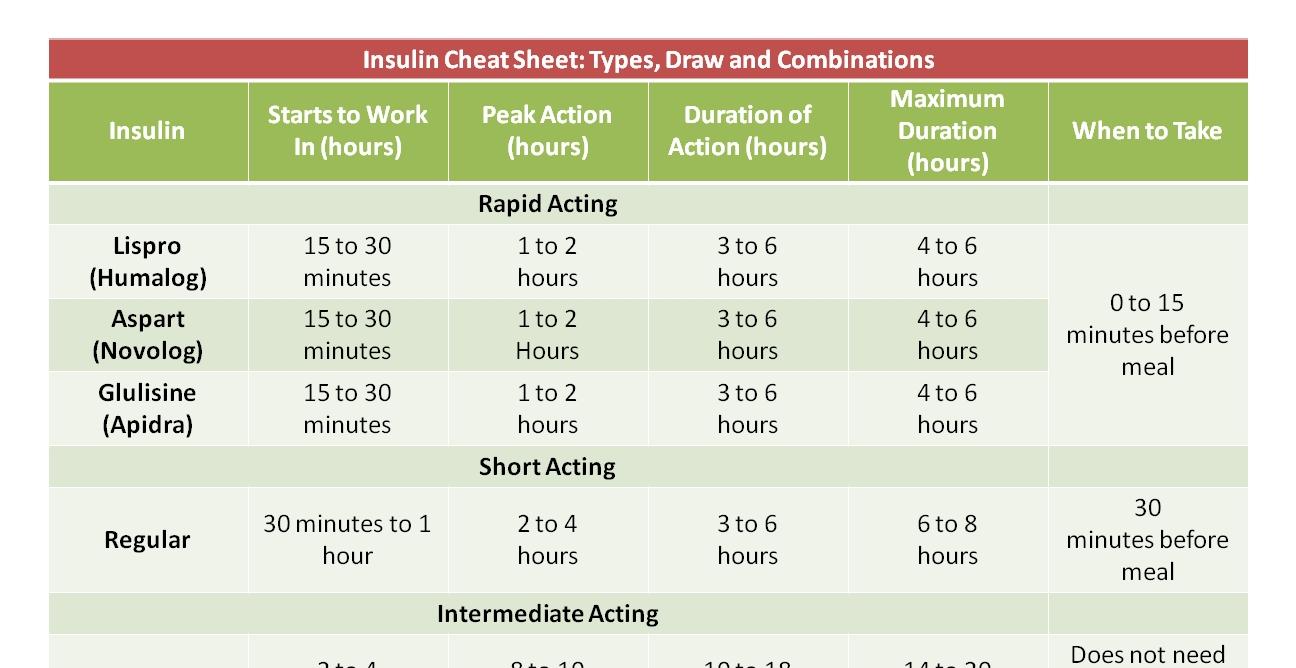 Insulin Chart Cheat Sheet - Nclex Quiz