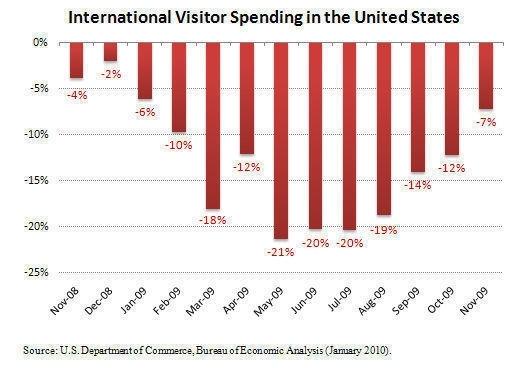 International Visitors Spending $1.8 Billion Less A Month