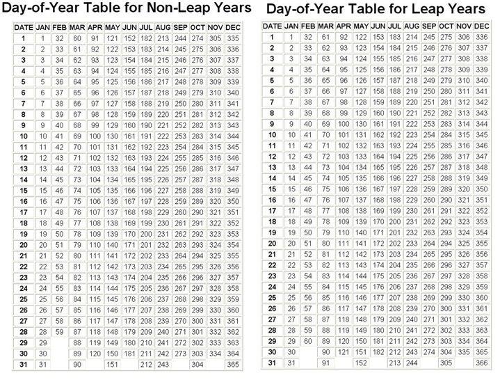 Julian Calendar - Free Download Printable Calendar Templates
