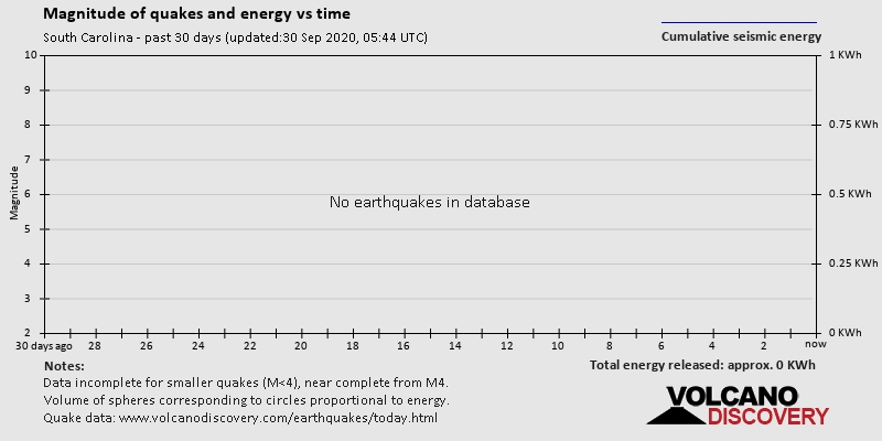 Latest Earthquakes In South Carolina, Usa / List And