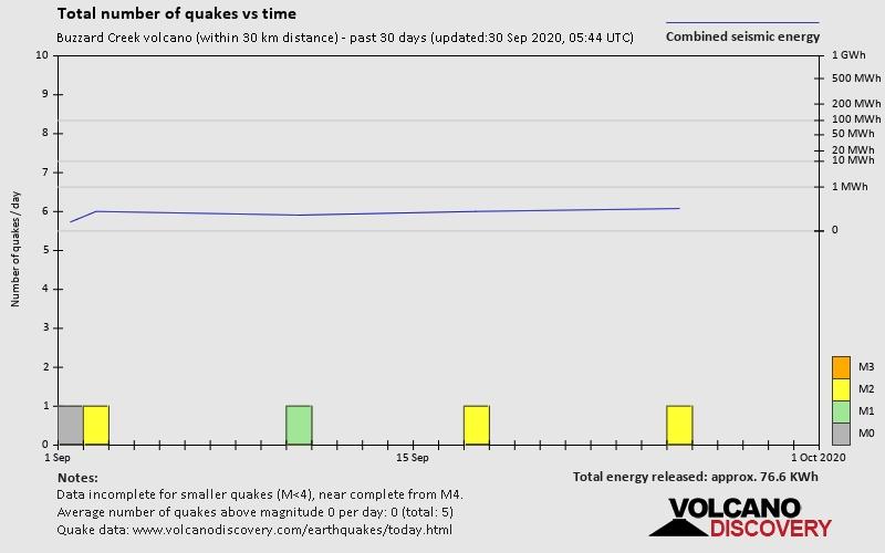 Latest Earthquakes Near Buzzard Creek Volcano / Buzzard