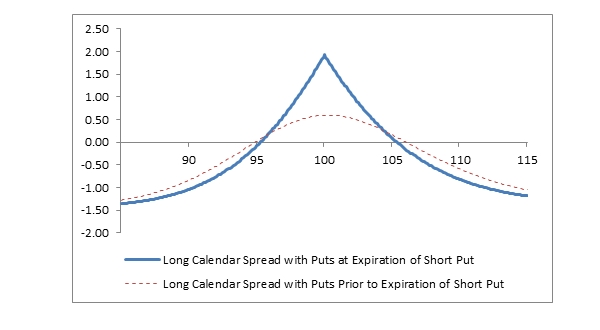 Long Calendar Spread With Puts - Fidelity
