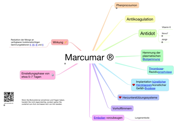 Marcumar ®: Ithoughts Mind Map Template | Biggerplate
