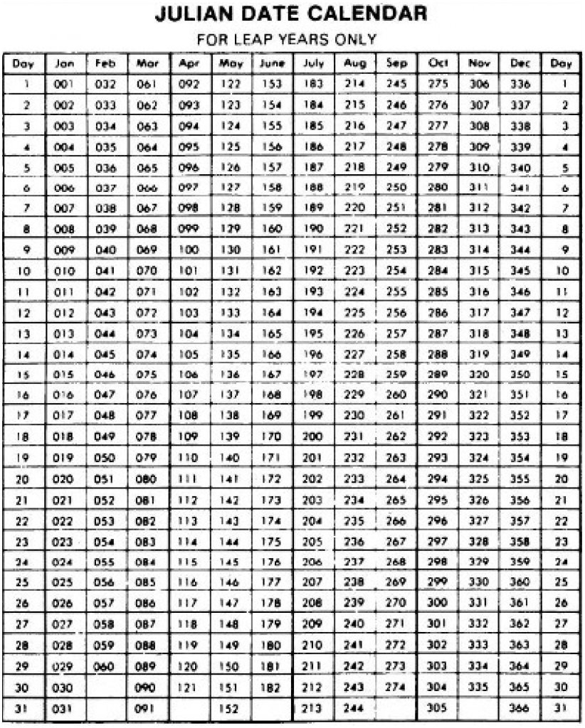 Military Julian Date Calendar – Template Calendar Design
