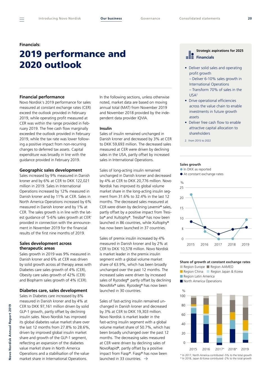 Mutli Dose Vial 28 Day Expiration Calendar 2020-2020
