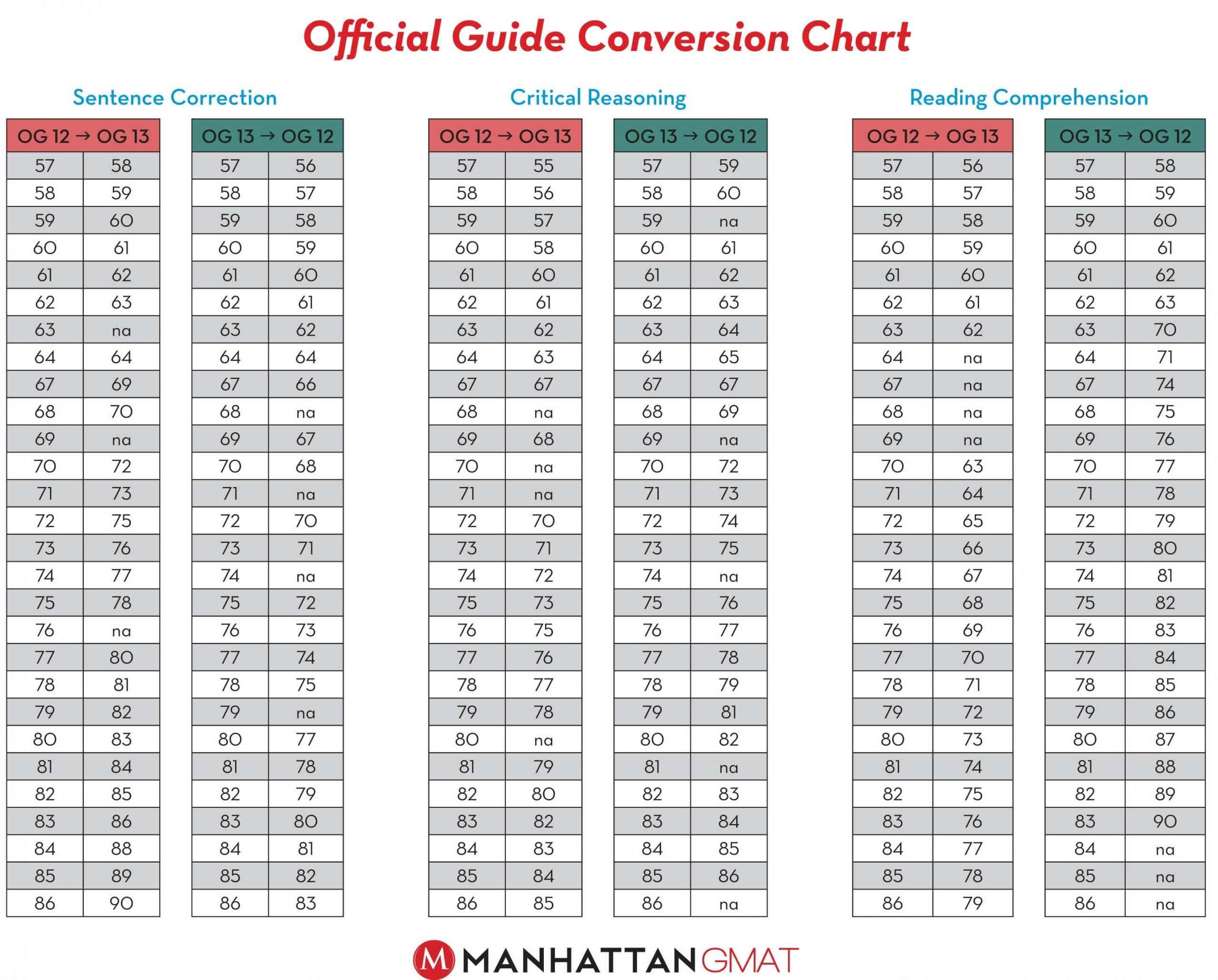 Og 13 Conversion Guide - Verbal - Gmat