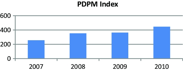 Pdpm Index Values Of The Xyz Inc. | Download Scientific
