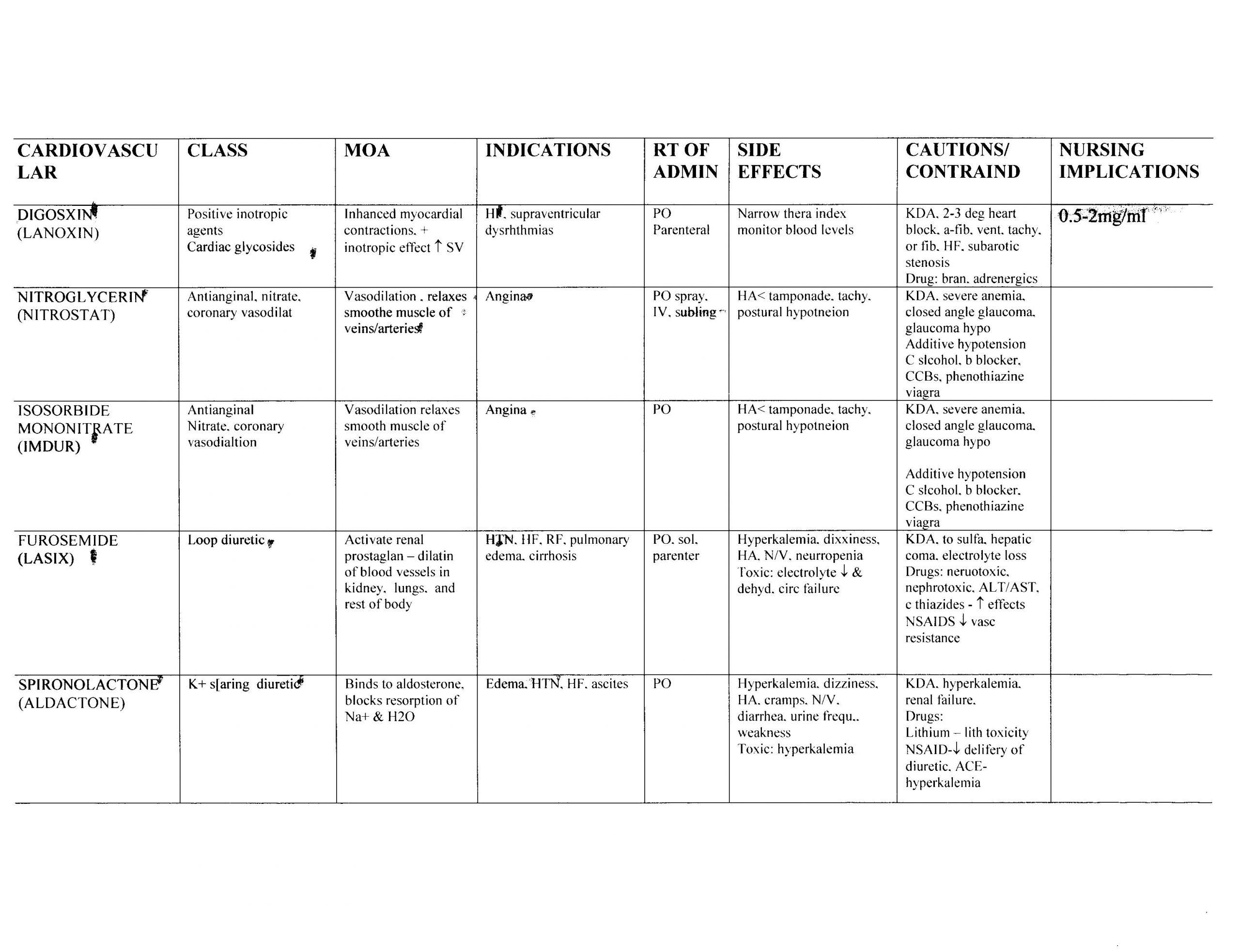 Pharmacology Tables | Nursing Student Pharm Help