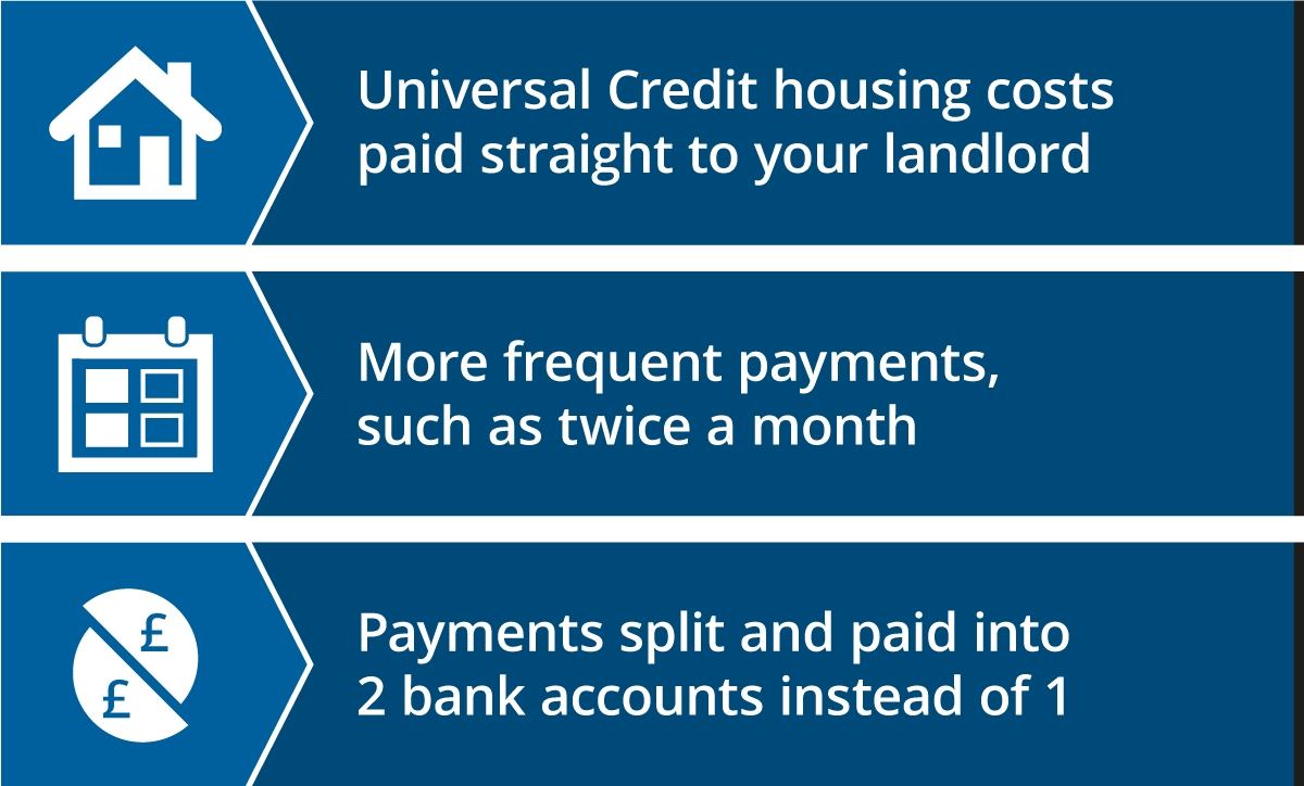 Understanding Universal Credit - Advances And Help With