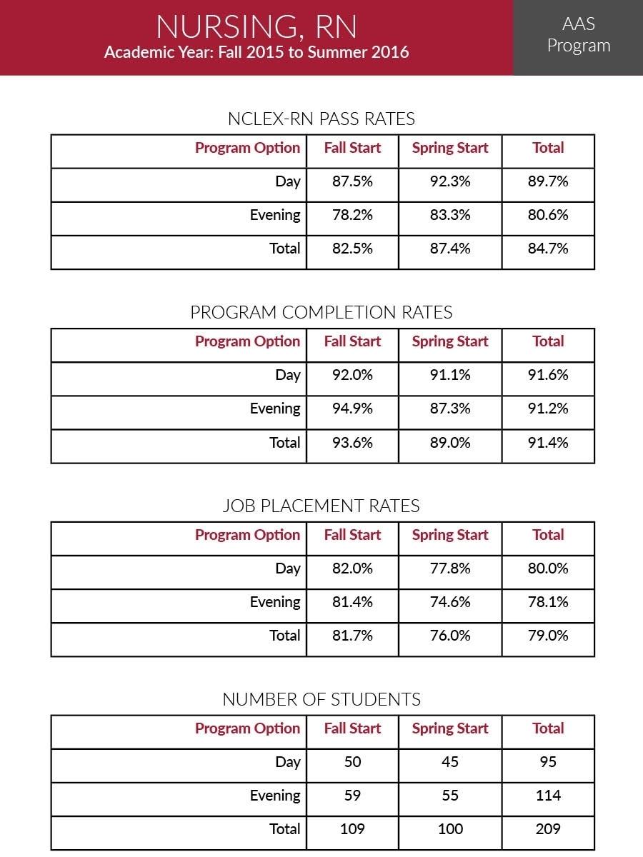 Usa Nursing Calendar | Qualads