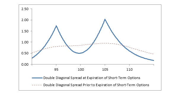 What Is Double Diagonal Spread? - Fidelity