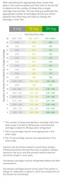 Chart Opens Vials 28 Days | Printable Calendar Template 2020