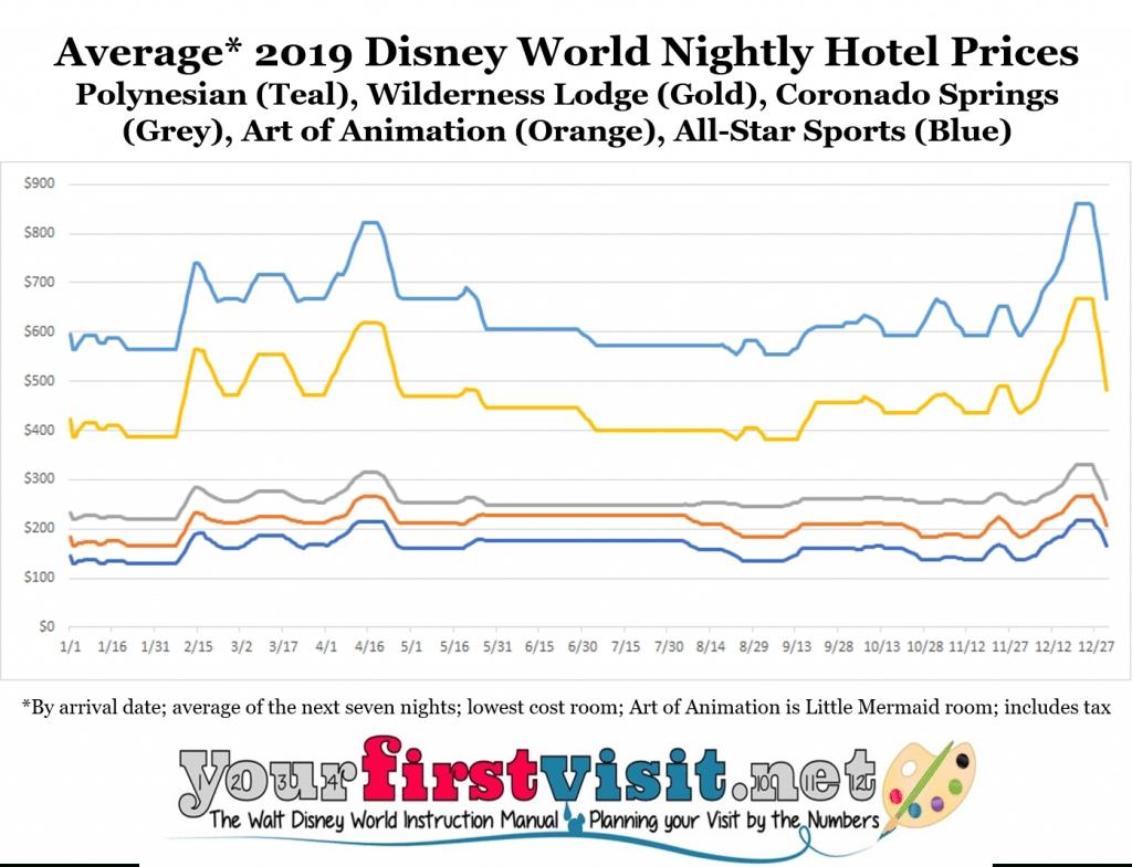 Disney World 2019 Resort Price Seasons - Yourfirstvisit