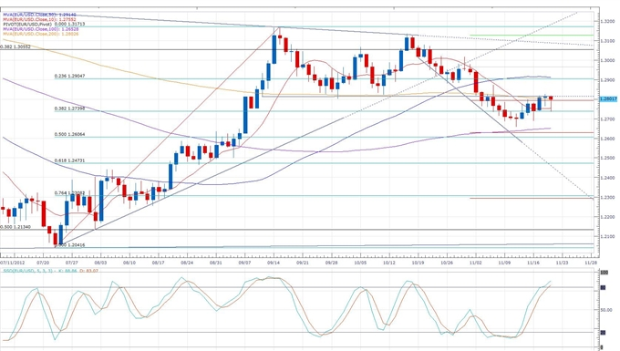 Forex News: Euro Erases Earlier Losses Following Greece Tranche Indecision
