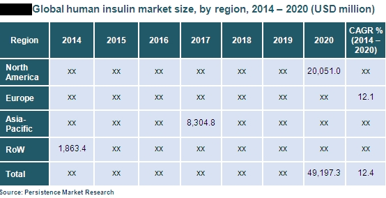 Human Insulin Market - Global Market Study On Human Insulin: Asia Pacific To Witness Fastest