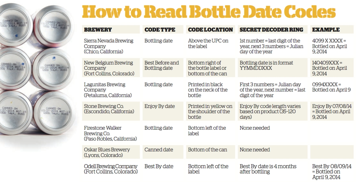 Is This Beer Fresh? How To Decipher Date Codes On Craft Beer | Booze News