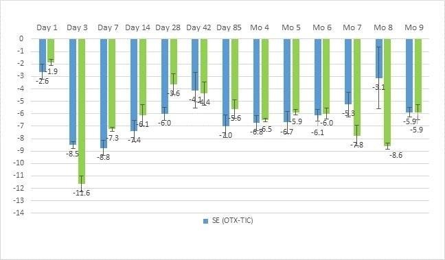 Multi Dose 28 Day Expiration Calendar Graphics   Calendar Template 2020