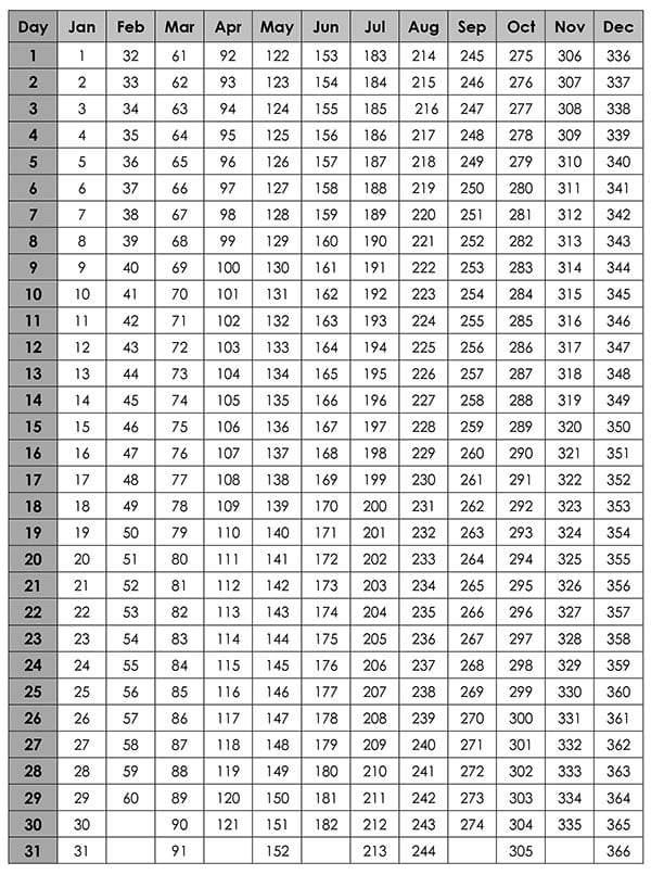 Reading Julian Dates | Printable Calendar Template 2020