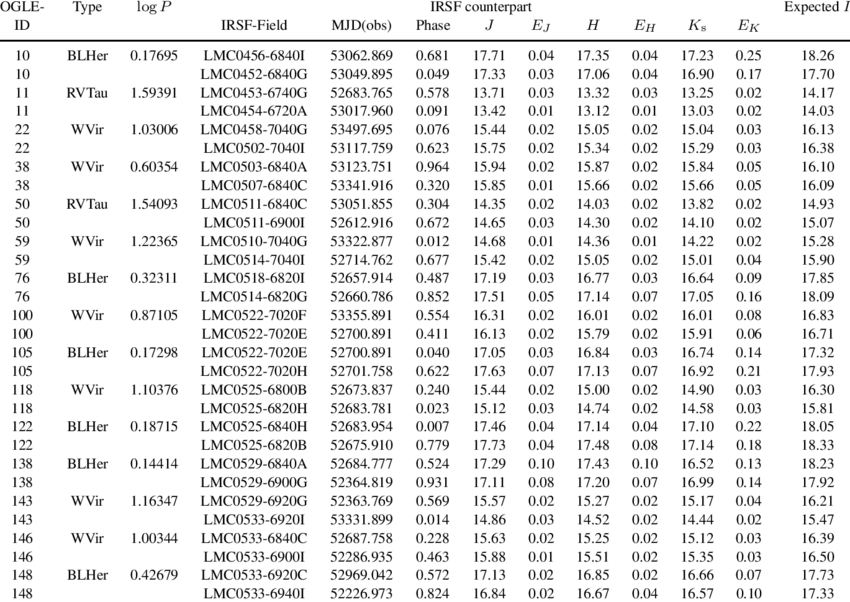 The Lmc Cephiis With Two Irsf Measurements. Modified Julian Dates | Download Table