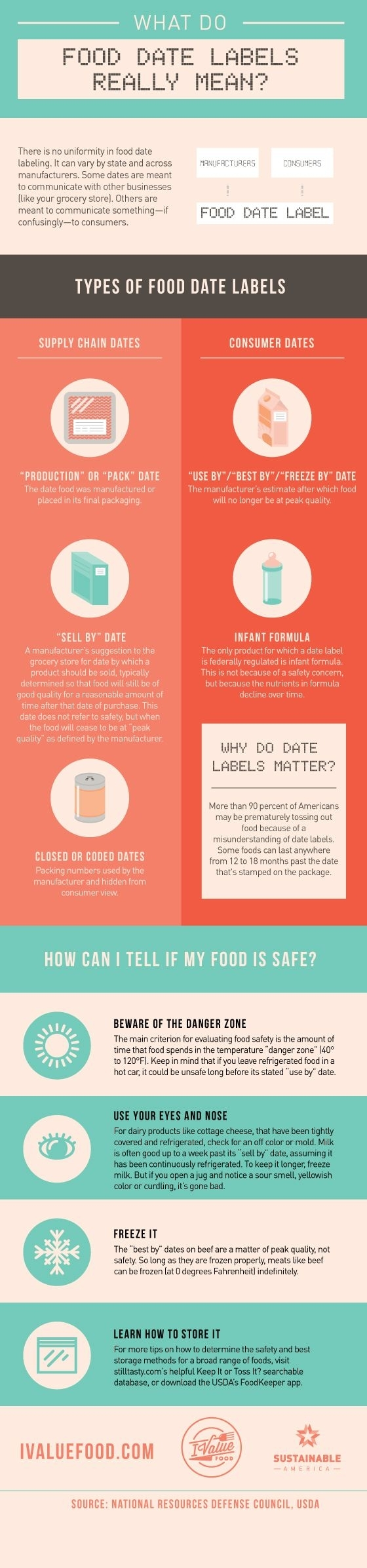 """Are So-Called """"Expiration"""" Date Labels Causing You To Waste Food Before It'S Spoiled? Find Out"""