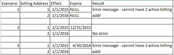 C# - Effective Date & Expiration Date Of An Address Type - Stack Overflow