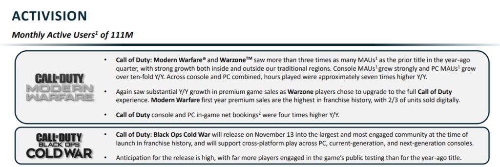 Call Of Duty: Modern Warfare Was The Best-Selling Cod Ever In Its First Calendar Year | Dot Esports