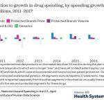 Drug Expiration Chart